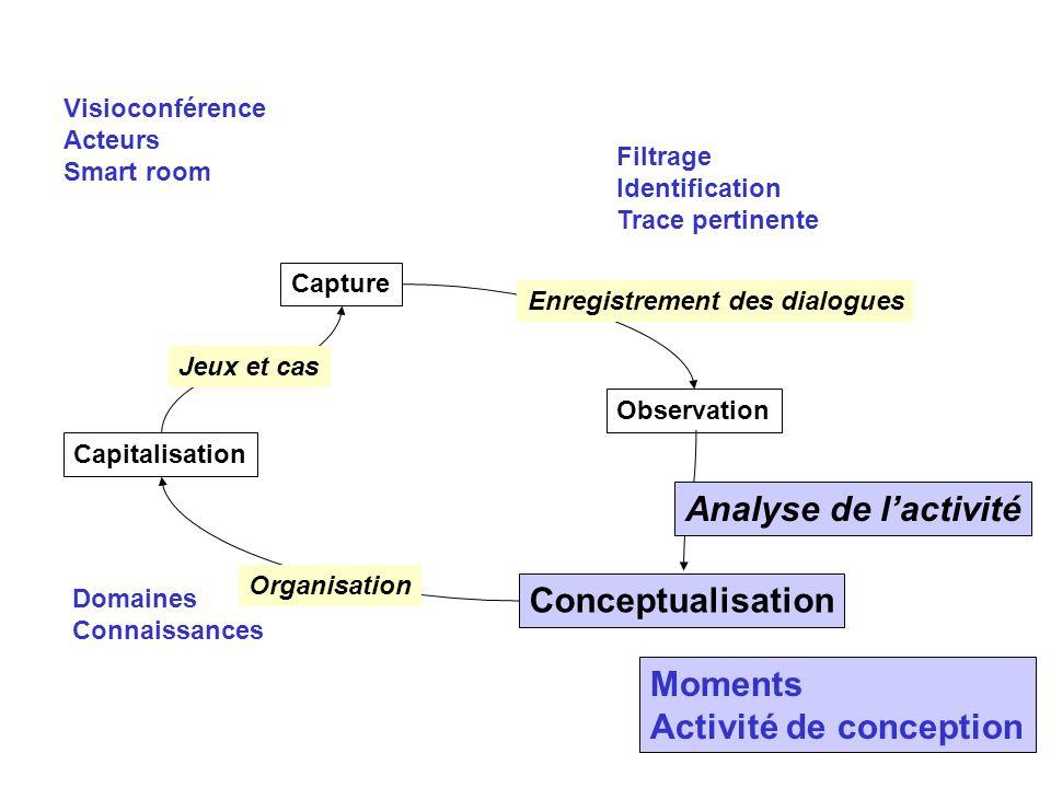 Capture Observation Conceptualisation Capitalisation Enregistrement des dialogues Jeux et cas Organisation Analyse de lactivité Filtrage Identificatio