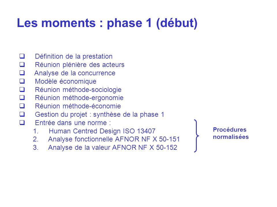 Les moments : phase 1 (début) Définition de la prestation Réunion plénière des acteurs Analyse de la concurrence Modèle économique Réunion méthode-soc