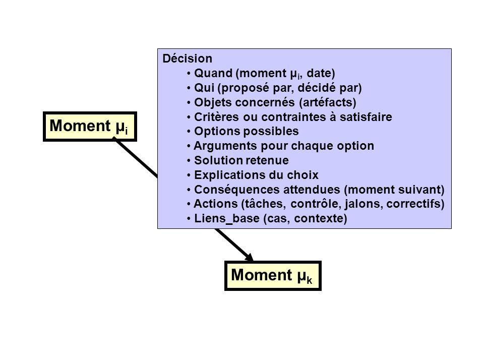 Moment μ i Moment μ k Décision Quand (moment μ i, date) Qui (proposé par, décidé par) Objets concernés (artéfacts) Critères ou contraintes à satisfair