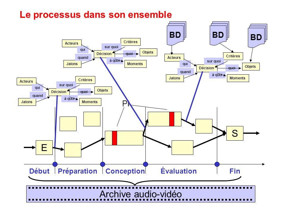 Le processus dans son ensemble Décision Acteurs qui Critères sur quoi MomentsJalons quand à quoi Objets quoi E S DébutPréparation Conception Évaluatio