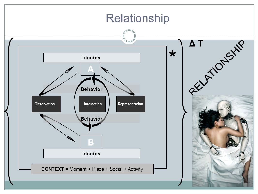 RepresentationInteraction A B Behavior Observation Identity Behavior CONTEXT = Moment + Place + Social + Activity * Δ T Relationship RELATIONSHIP