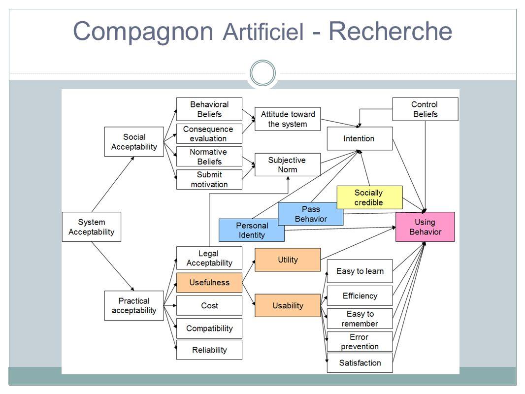 Recherche commune Plateforme expérimentale intégrative Mon petit monde de compagnons artificiels Quel type de relation avec son compagnon virtuel .