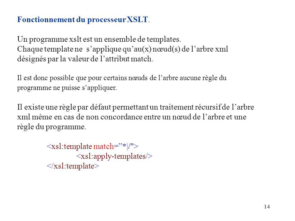 14 Fonctionnement du processeur XSLT. Un programme xslt est un ensemble de templates. Chaque template ne sapplique quau(x) nœud(s) de larbre xml désig