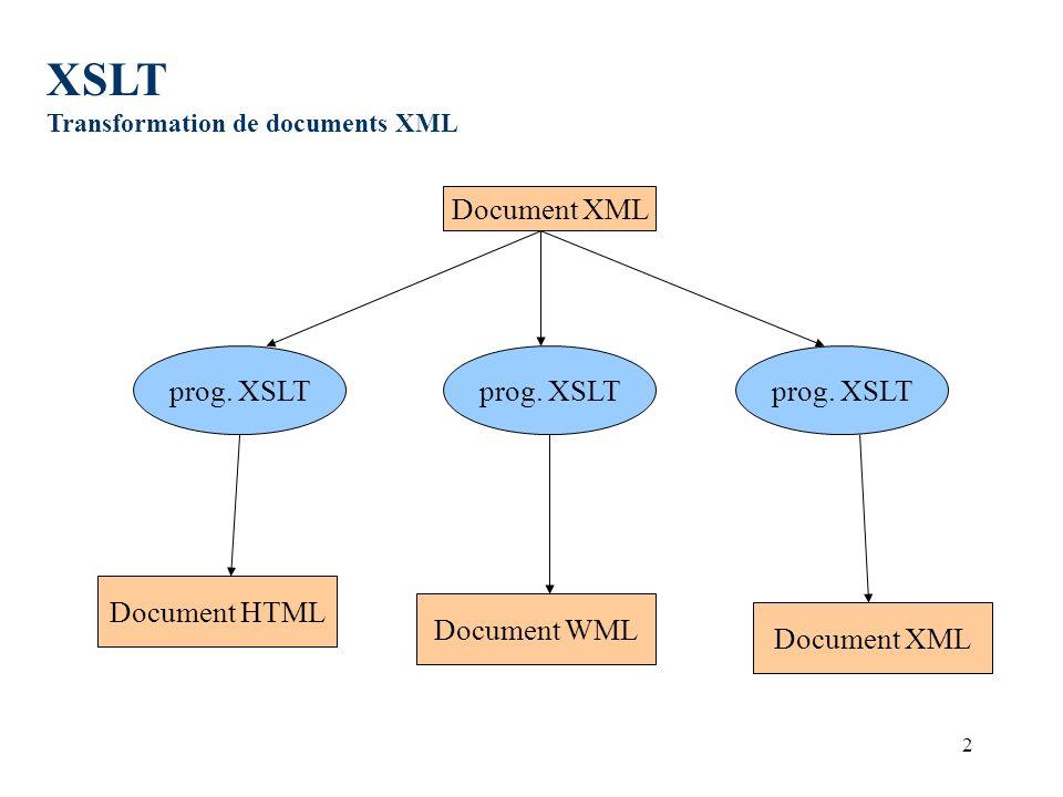 2 Document XML prog. XSLT Document HTML Document WML Document XML XSLT Transformation de documents XML