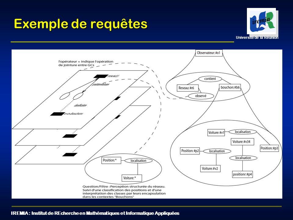 IREMIA : Institut de REcherche en Mathématiques et Informatique Appliquées Université de la Réunion Exemple de requêtes