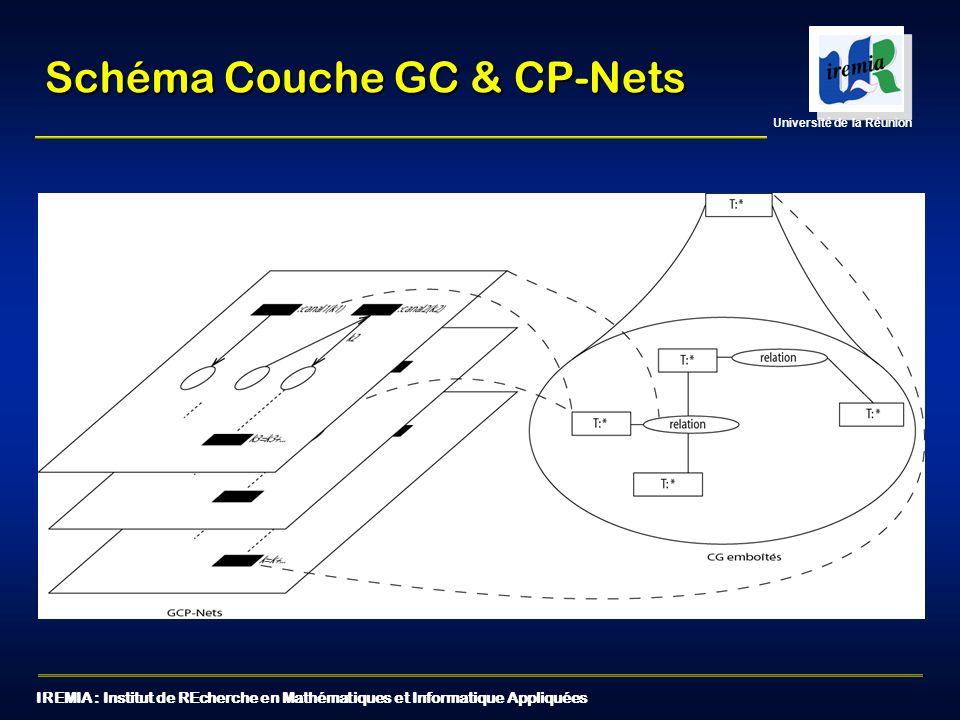 IREMIA : Institut de REcherche en Mathématiques et Informatique Appliquées Université de la Réunion Schéma Couche GC & CP-Nets