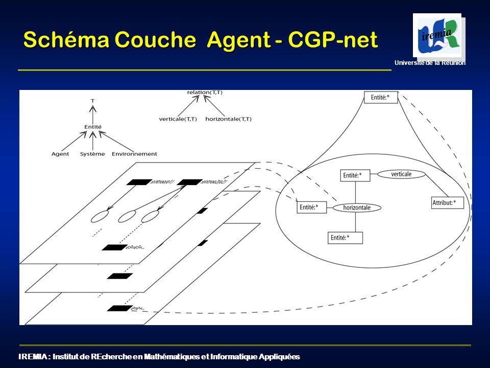 IREMIA : Institut de REcherche en Mathématiques et Informatique Appliquées Université de la Réunion Exemple Couche Agent - Exemple Couche Agent - CGP-net