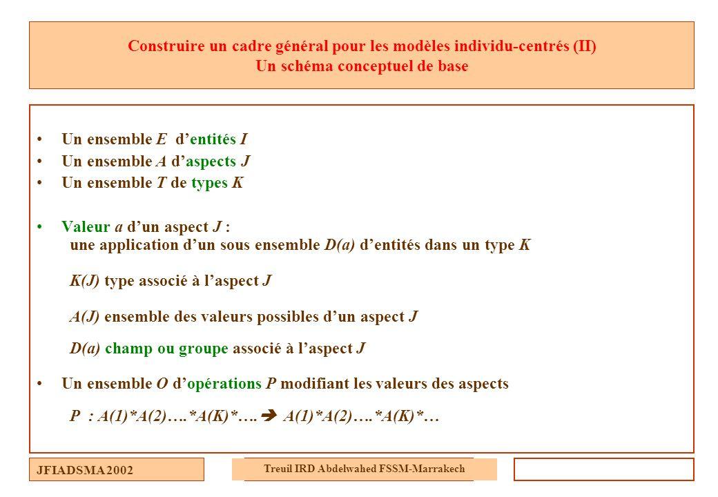 JFIADSMA 2002 Treuil IRD Abdelwahed FSSM-Marrakech Construire un cadre général pour les modèles individu-centrés (II) Un schéma conceptuel de base Un
