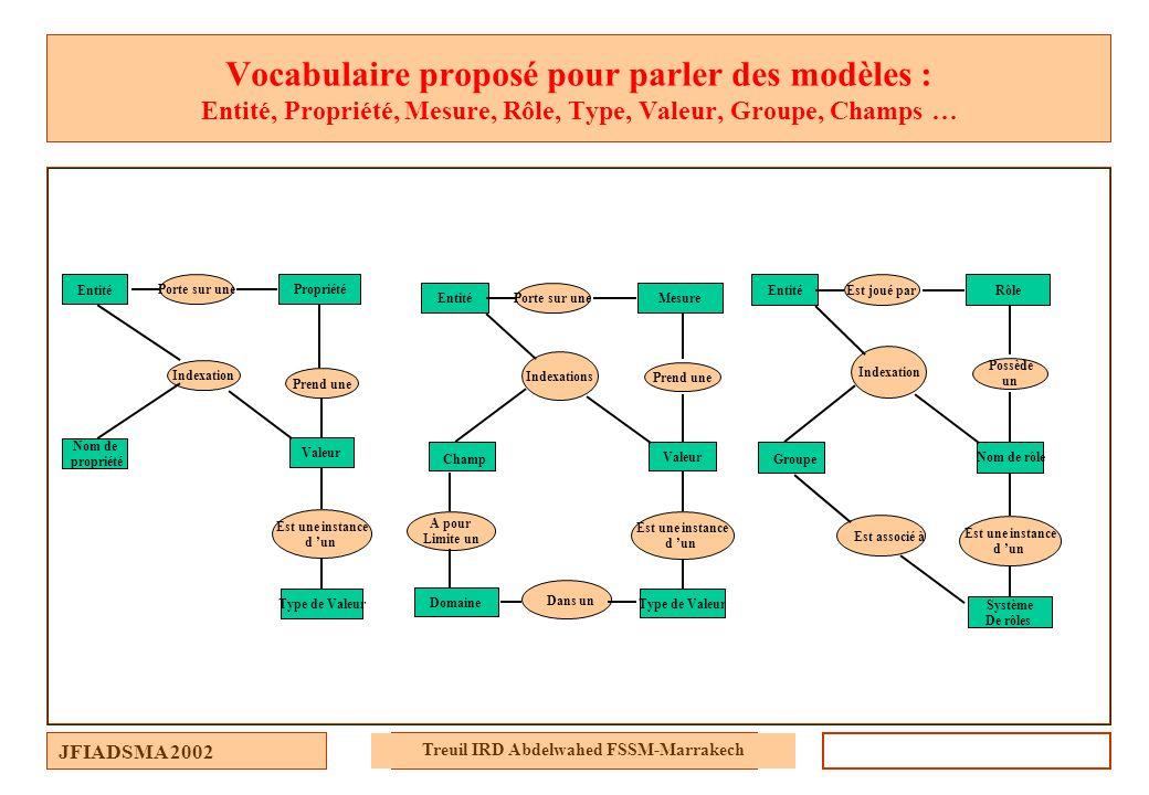 JFIADSMA 2002 Treuil IRD Abdelwahed FSSM-Marrakech Vocabulaire proposé pour parler des modèles : Entité, Propriété, Mesure, Rôle, Type, Valeur, Groupe