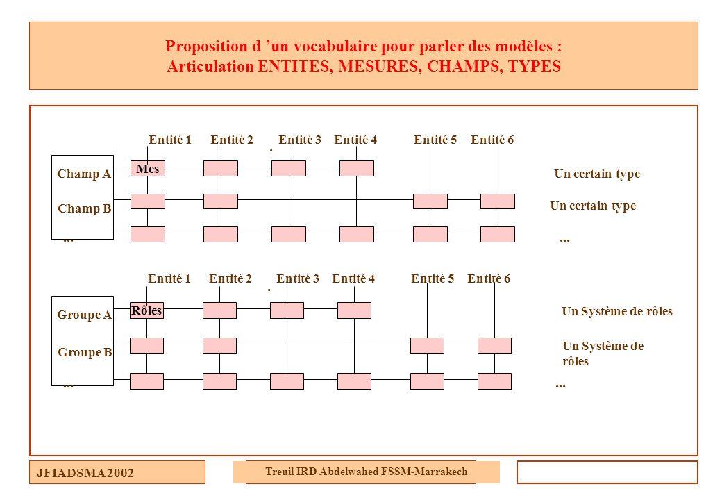 JFIADSMA 2002 Treuil IRD Abdelwahed FSSM-Marrakech Proposition d un vocabulaire pour parler des modèles : Articulation ENTITES, MESURES, CHAMPS, TYPES