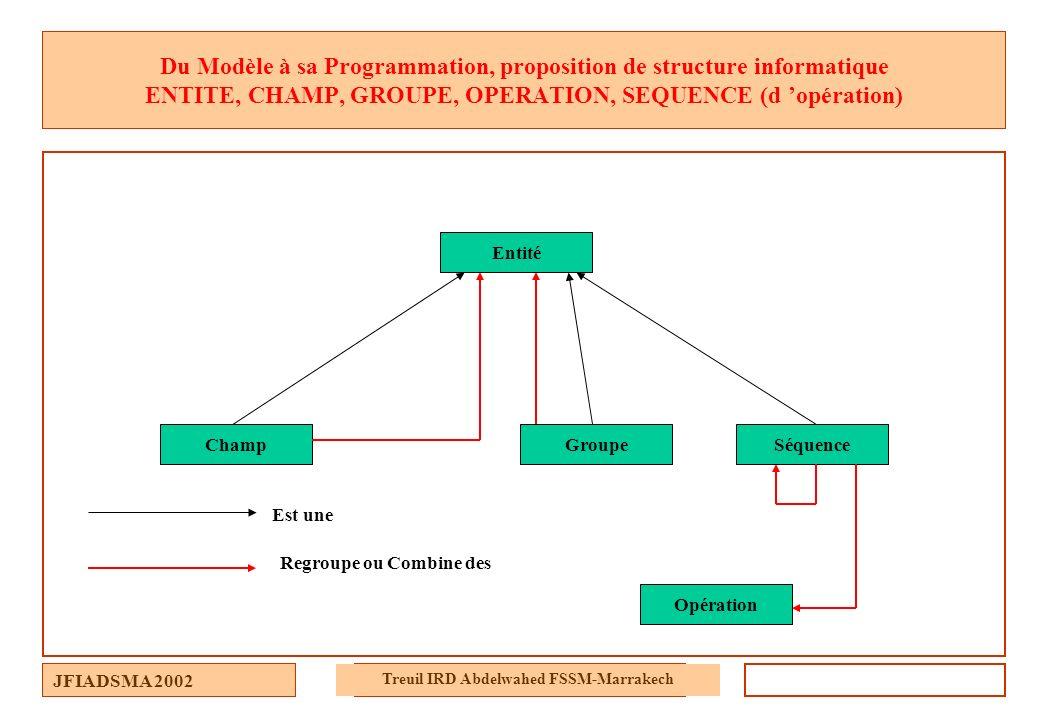 JFIADSMA 2002 Treuil IRD Abdelwahed FSSM-Marrakech Du Modèle à sa Programmation, proposition de structure informatique ENTITE, CHAMP, GROUPE, OPERATIO