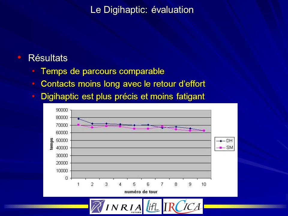 Le Digihaptic: évaluation Résultats Résultats Temps de parcours comparableTemps de parcours comparable Contacts moins long avec le retour deffortConta