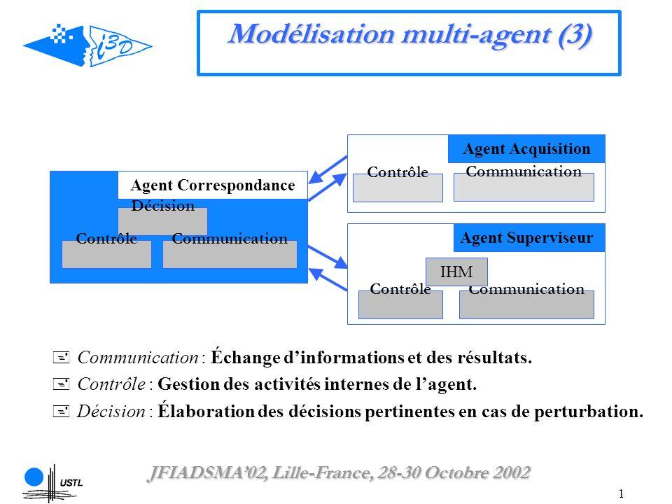 1 Modélisation multi-agent (3) Décision Communication Contrôle Agent Correspondance ContrôleCommunication Agent Superviseur IHM Communication : Échange dinformations et des résultats.