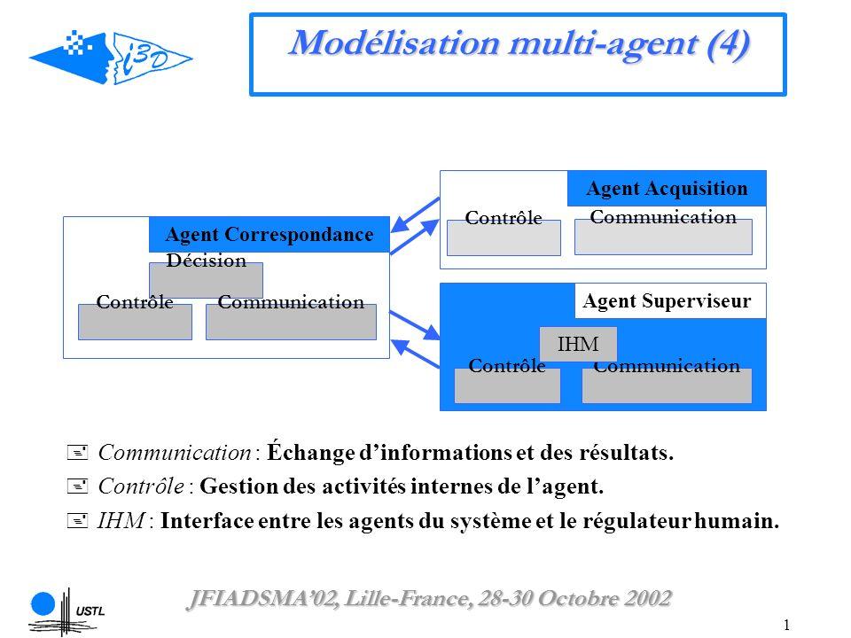 1 Modélisation multi-agent (4) Décision Communication Contrôle Agent Correspondance ContrôleCommunication Agent Superviseur IHM Communication : Échange dinformations et des résultats.