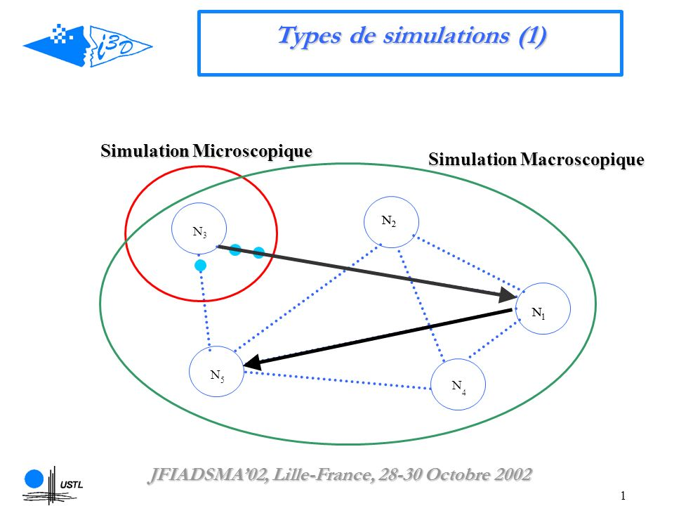 1 Types de simulations (1) Simulation Macroscopique Simulation Microscopique N 1 N2N2 N3N3 N 5 N 4 N 1 N2N2 JFIADSMA02, Lille-France, 28-30 Octobre 20