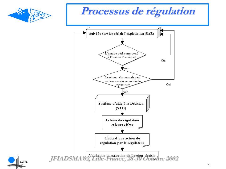 1 Processus de régulation Système daide à la Décision (SAD) Oui Non Oui Non Suivi du service réel de lexploitation (SAE) Lhoraire réel correspond à lhoraire Théorique.