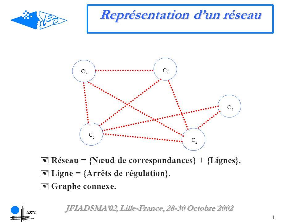 1 C 1 C2C2 C3C3 C 4 C 5 Réseau = {Nœud de correspondances} + {Lignes}.