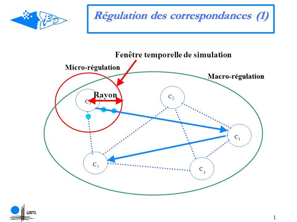 1 Macro-régulation Micro-régulation C 1 C2C2 C3C3 C 5 C 4 1 Régulation des correspondances (1) Fenêtre temporelle de simulation Rayon