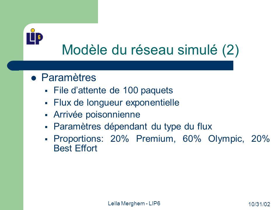 10/31/02 Leïla Merghem - LIP6 Modèle du réseau simulé (2) Paramètres File dattente de 100 paquets Flux de longueur exponentielle Arrivée poisonnienne Paramètres dépendant du type du flux Proportions: 20% Premium, 60% Olympic, 20% Best Effort