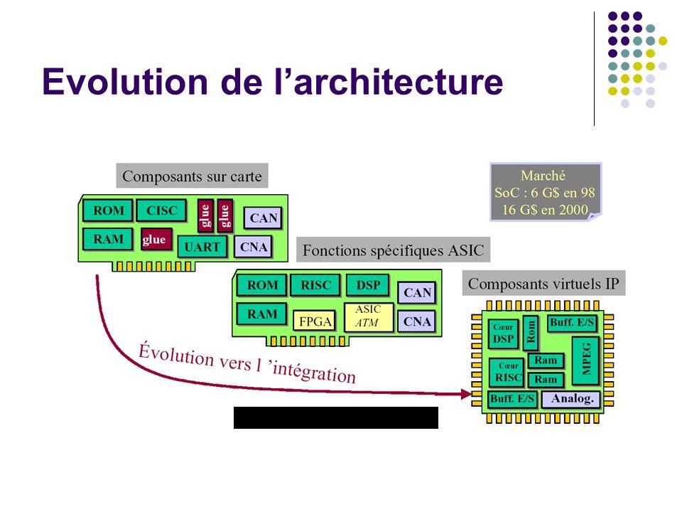 Evolution de larchitecture