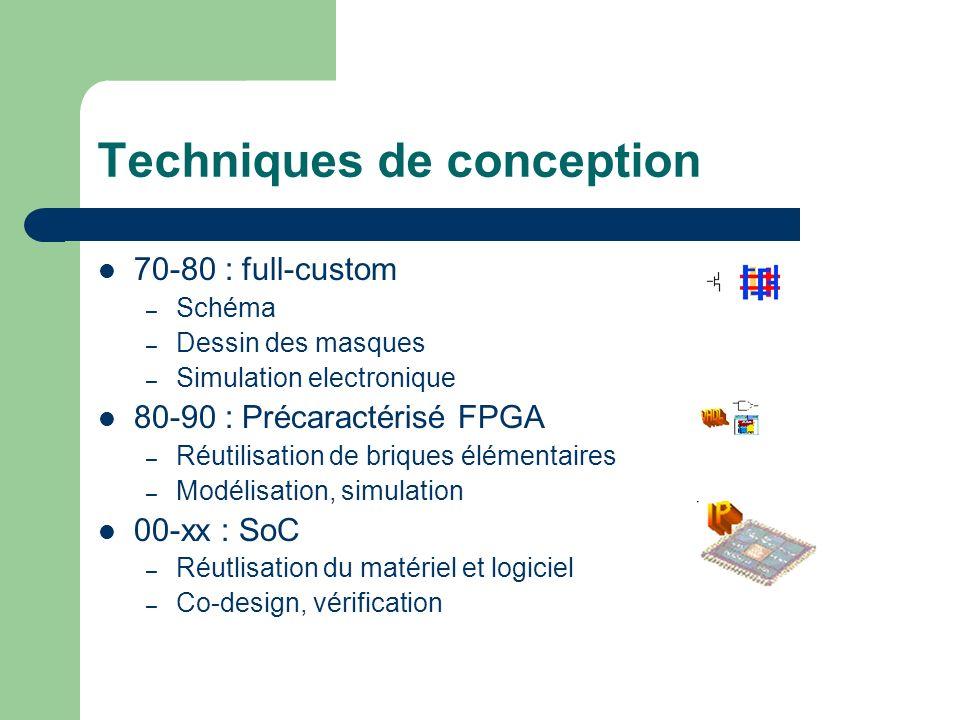 Techniques de conception 70-80 : full-custom – Schéma – Dessin des masques – Simulation electronique 80-90 : Précaractérisé FPGA – Réutilisation de br