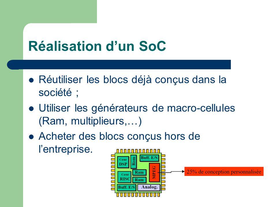 Réalisation dun SoC Réutiliser les blocs déjà conçus dans la société ; Utiliser les générateurs de macro-cellules (Ram, multiplieurs,…) Acheter des bl