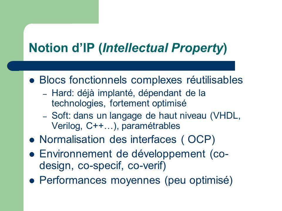 Notion dIP (Intellectual Property) Blocs fonctionnels complexes réutilisables – Hard: déjà implanté, dépendant de la technologies, fortement optimisé