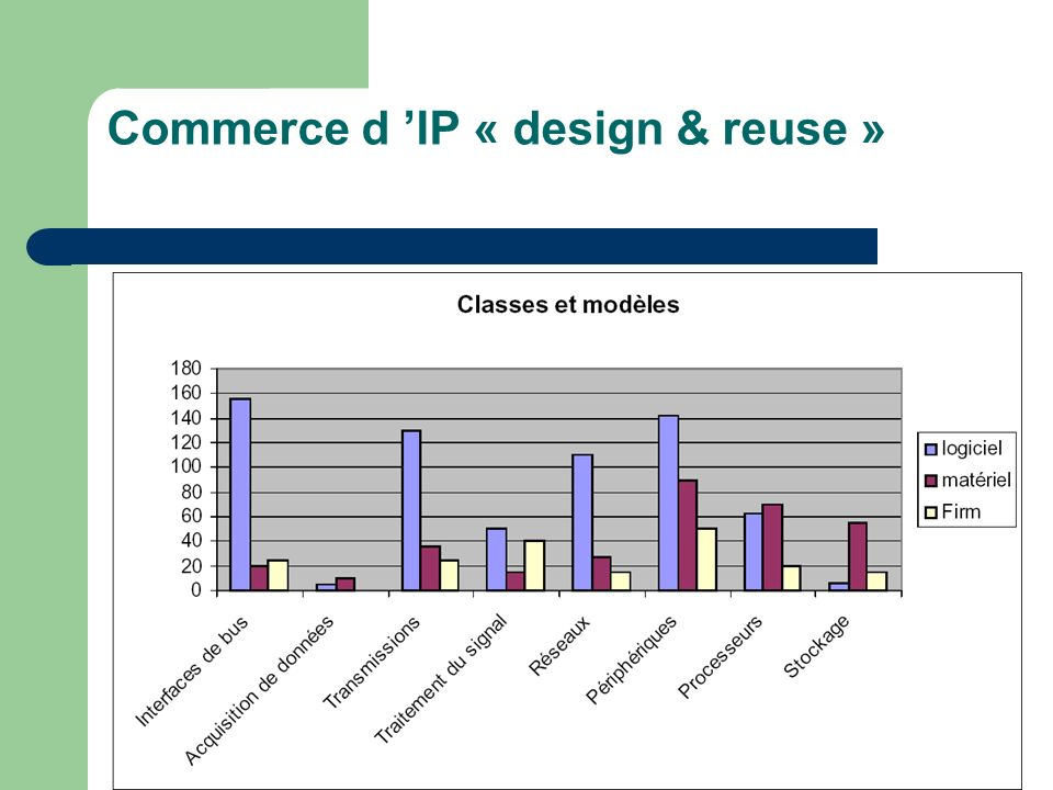 Commerce d IP « design & reuse »