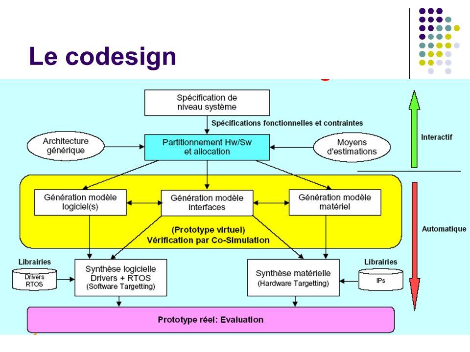 Le codesign