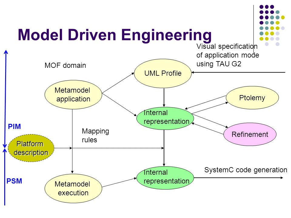 Model Driven Engineering Metamodel application UML Profile Metamodel execution Mapping rules Visual specification of application mode using TAU G2 Int