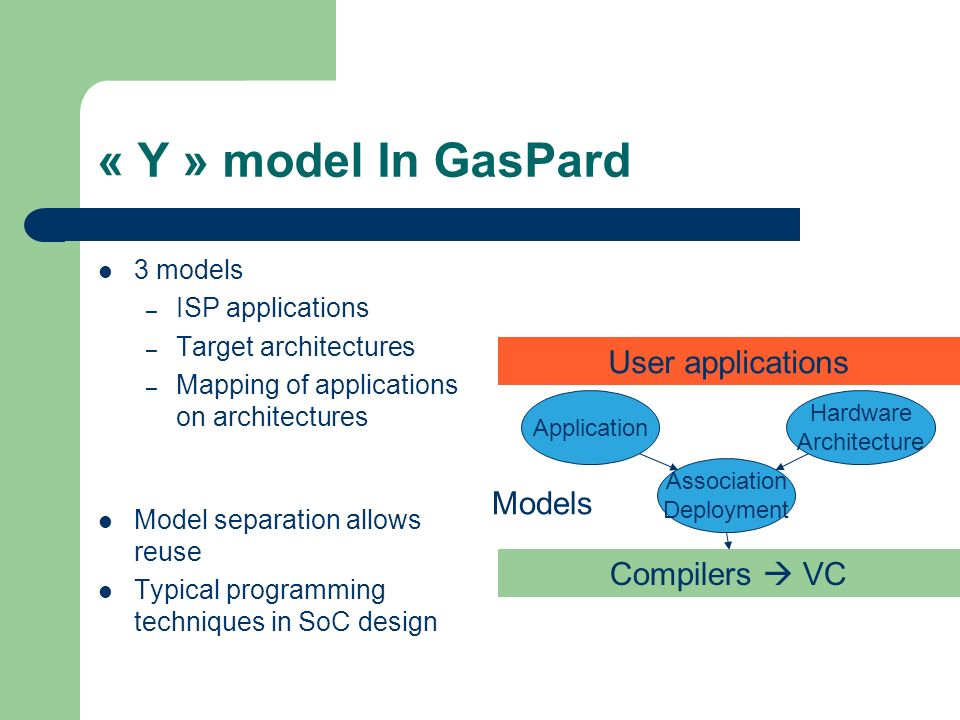 « Y » model In GasPard 3 models – ISP applications – Target architectures – Mapping of applications on architectures Model separation allows reuse Typ