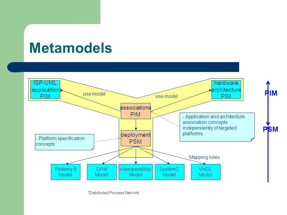 Metamodels ISP-UML (application) PIM hardware architecture PIM Ptolemy II Model DPN* Model SystemC Model VHDL Model Mapping rules use model - Platform