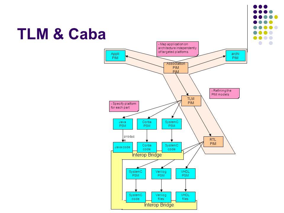 TLM & Caba Interop Bridge Appli PIM archi PIM Java PSM Corba PSM SystemC PSM VHDL PSM Java code Corba code SystemC code VHDL files Association PIM PIM