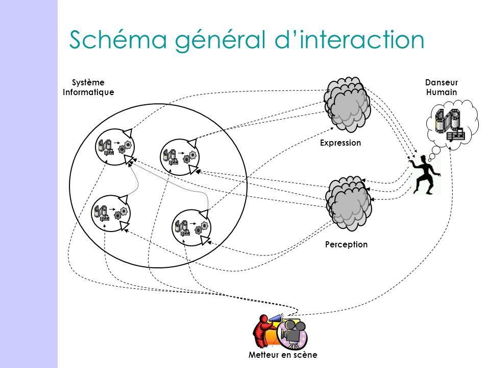 Danseur Humain Système Informatique Perception Metteur en scène Expression Schéma général dinteraction
