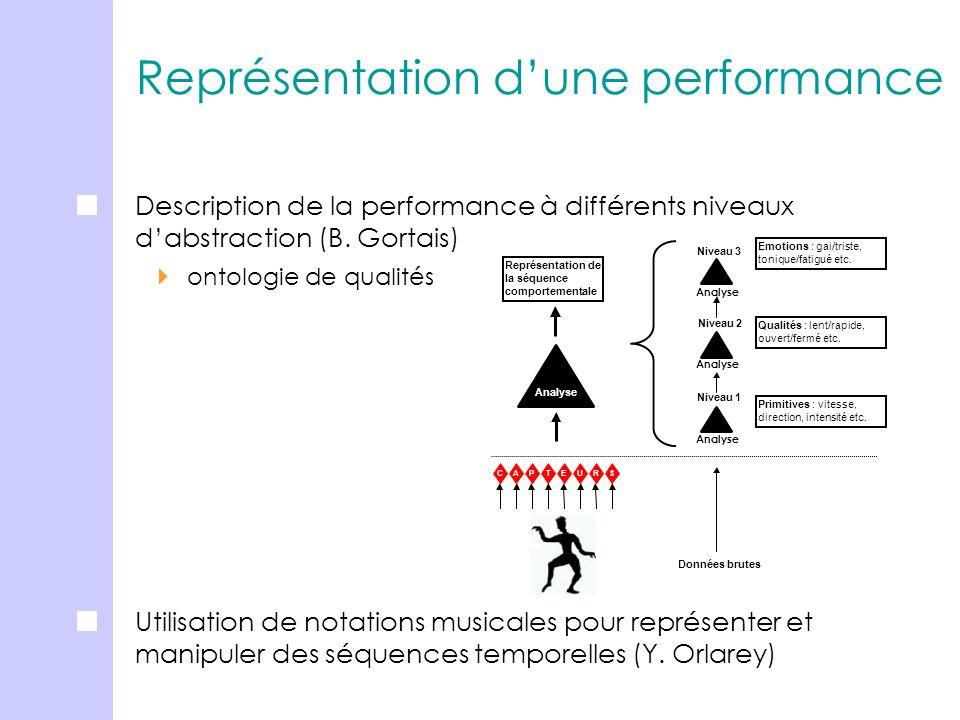 Représentation dune performance Description de la performance à différents niveaux dabstraction (B. Gortais) ontologie de qualités Analyse CAP TEURS D