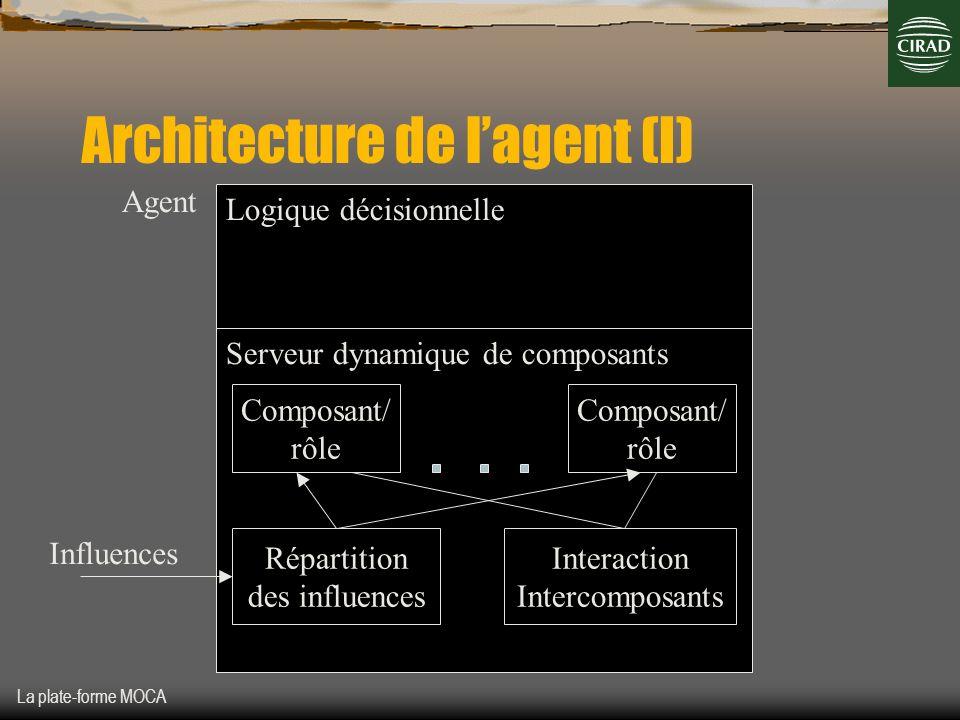 La plate-forme MOCA Architecture de lagent (I) Agent Logique décisionnelle Serveur dynamique de composants Composant/ rôle Composant/ rôle Interaction