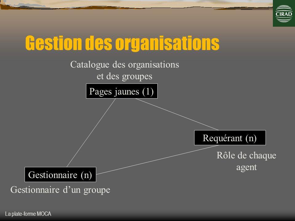 La plate-forme MOCA Gestion des organisations Pages jaunes (1) Requérant (n) Gestionnaire (n) Catalogue des organisations et des groupes Gestionnaire