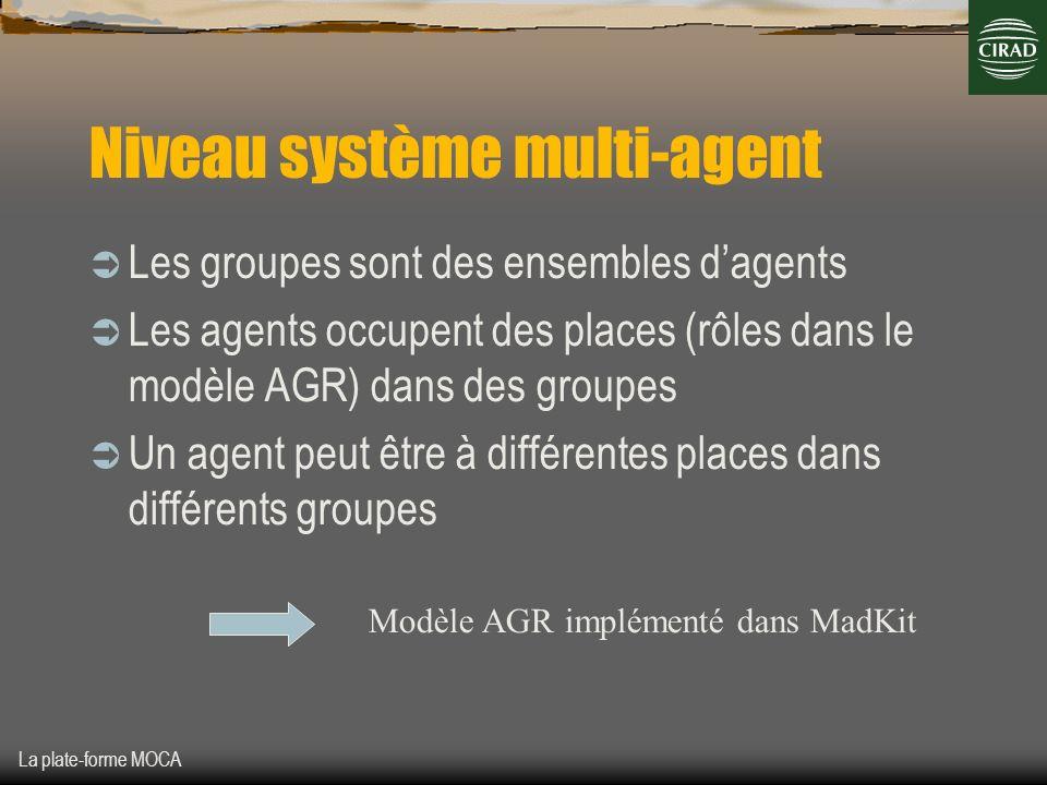 La plate-forme MOCA Niveau système multi-agent Les groupes sont des ensembles dagents Les agents occupent des places (rôles dans le modèle AGR) dans d