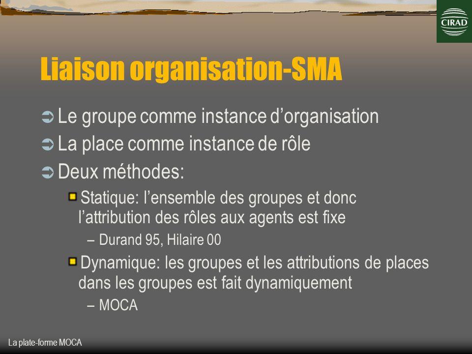 La plate-forme MOCA Liaison organisation-SMA Le groupe comme instance dorganisation La place comme instance de rôle Deux méthodes: Statique: lensemble