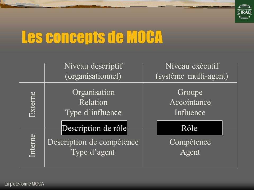 La plate-forme MOCA Les concepts de MOCA Niveau descriptif (organisationnel) Niveau exécutif (système multi-agent) Externe Interne Organisation Relati