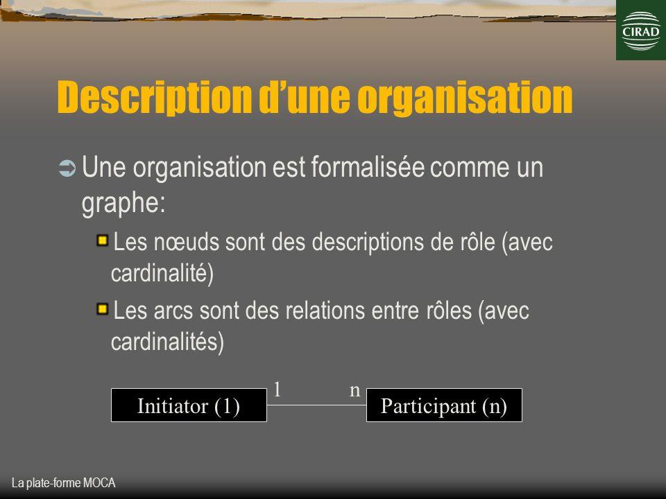 La plate-forme MOCA Description dune organisation Une organisation est formalisée comme un graphe: Les nœuds sont des descriptions de rôle (avec cardi
