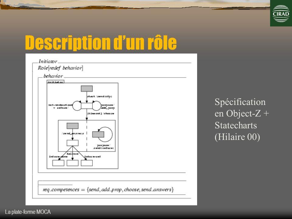 La plate-forme MOCA Description dun rôle Spécification en Object-Z + Statecharts (Hilaire 00)