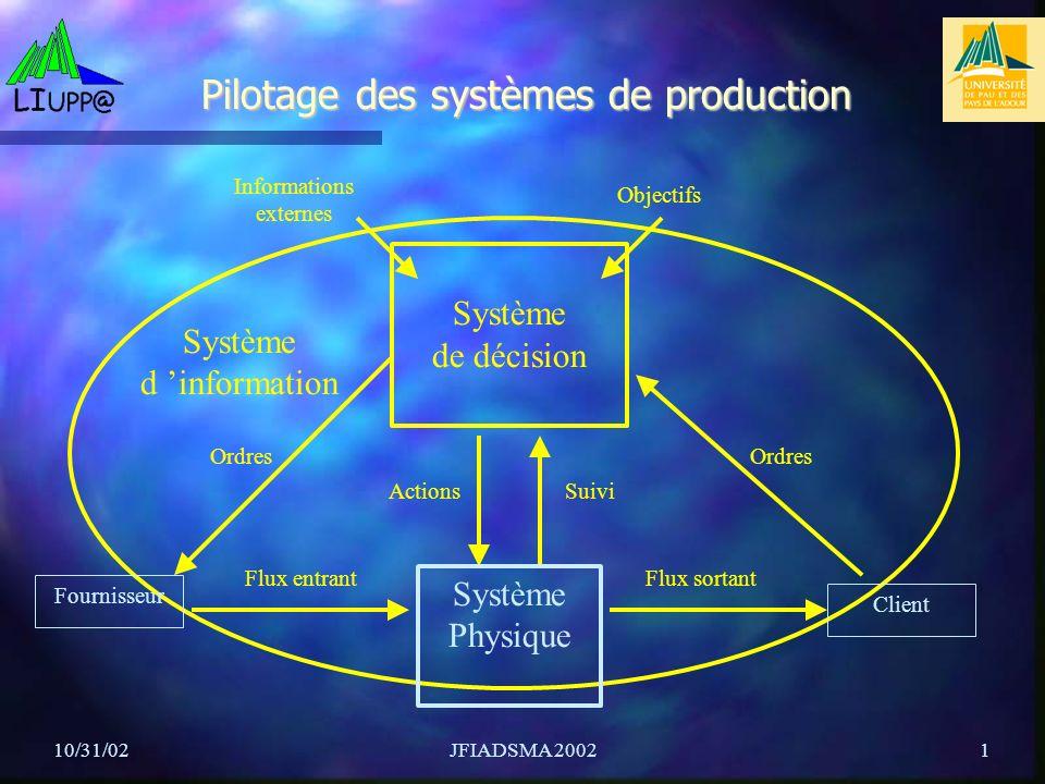 10/31/02JFIADSMA 20021 Système de décision Pilotage des systèmes de production Objectifs Informations externes Fournisseur Système d information Flux entrant Client ActionsSuivi Ordres Flux sortant Système Physique