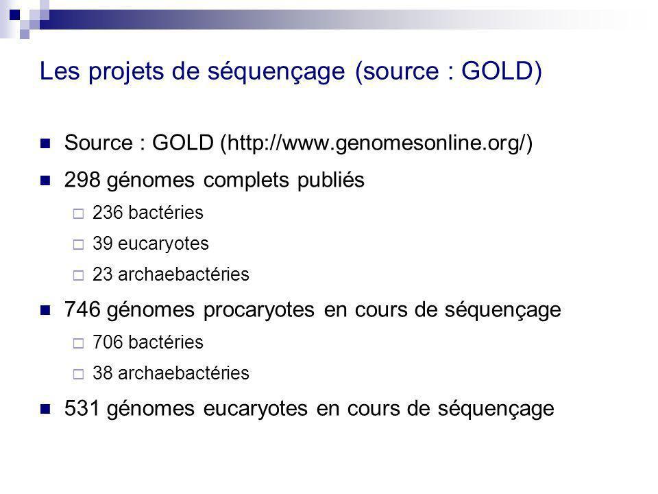 Les projets de séquençage (source : GOLD) Source : GOLD (http://www.genomesonline.org/) 298 génomes complets publiés 236 bactéries 39 eucaryotes 23 archaebactéries 746 génomes procaryotes en cours de séquençage 706 bactéries 38 archaebactéries 531 génomes eucaryotes en cours de séquençage