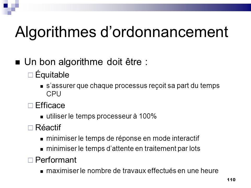 110 Algorithmes dordonnancement Un bon algorithme doit être : Équitable sassurer que chaque processus reçoit sa part du temps CPU Efficace utiliser le