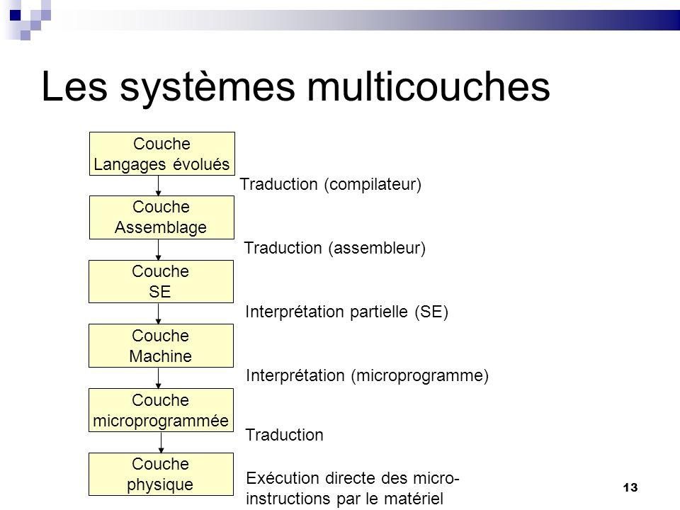 13 Les systèmes multicouches Couche Langages évolués Couche Assemblage Couche SE Couche Machine Couche microprogrammée Couche physique Traduction (com