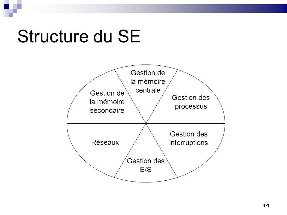 14 Structure du SE Gestion de la mémoire secondaire Gestion de la mémoire centrale Gestion des processus Gestion des interruptions Gestion des E/S Rés