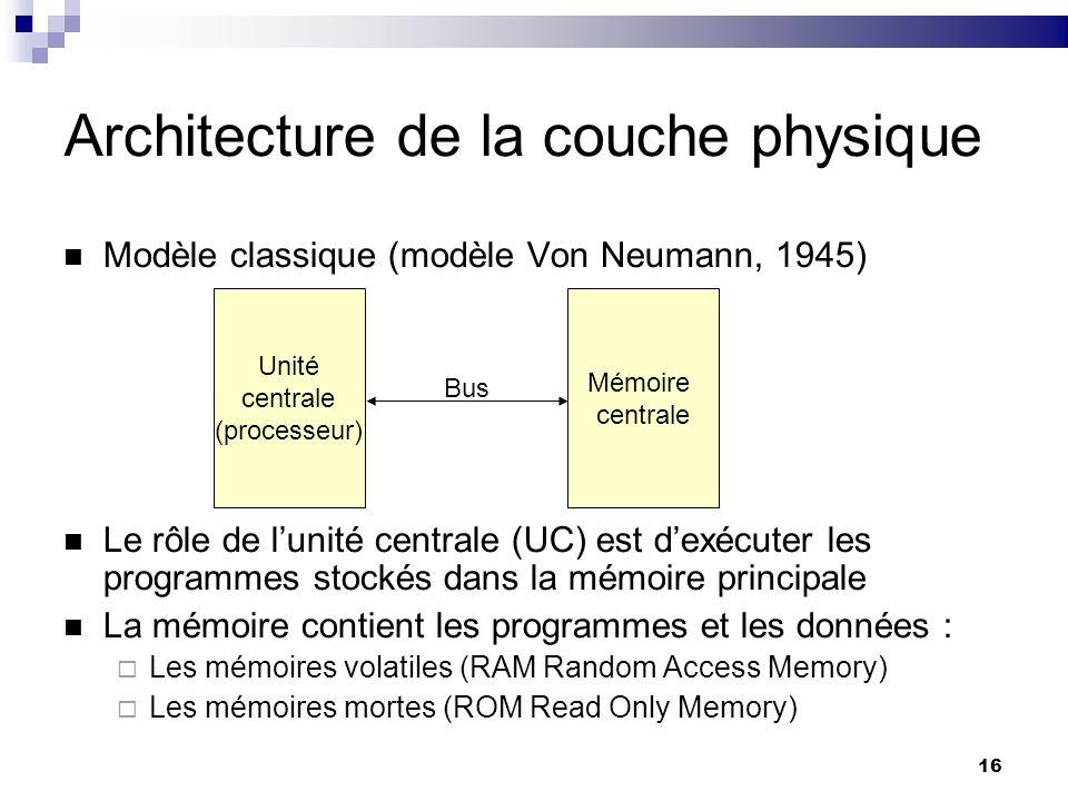 16 Architecture de la couche physique Modèle classique (modèle Von Neumann, 1945) Le rôle de lunité centrale (UC) est dexécuter les programmes stockés