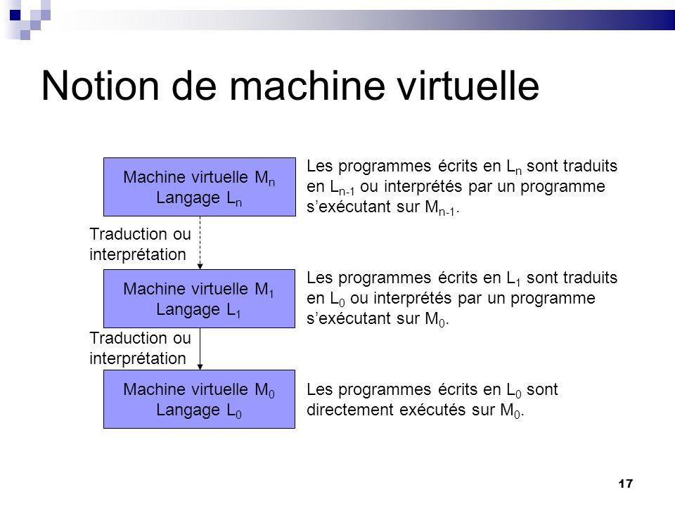 17 Notion de machine virtuelle Machine virtuelle M n Langage L n Les programmes écrits en L n sont traduits en L n-1 ou interprétés par un programme s