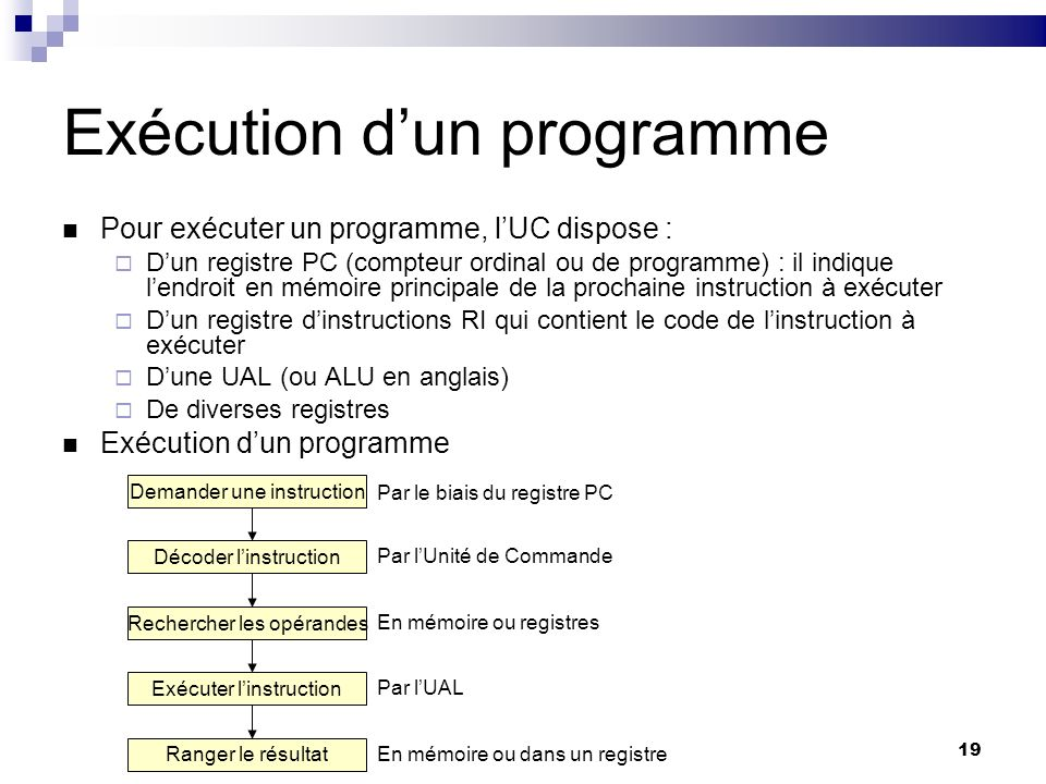19 Exécution dun programme Pour exécuter un programme, lUC dispose : Dun registre PC (compteur ordinal ou de programme) : il indique lendroit en mémoi